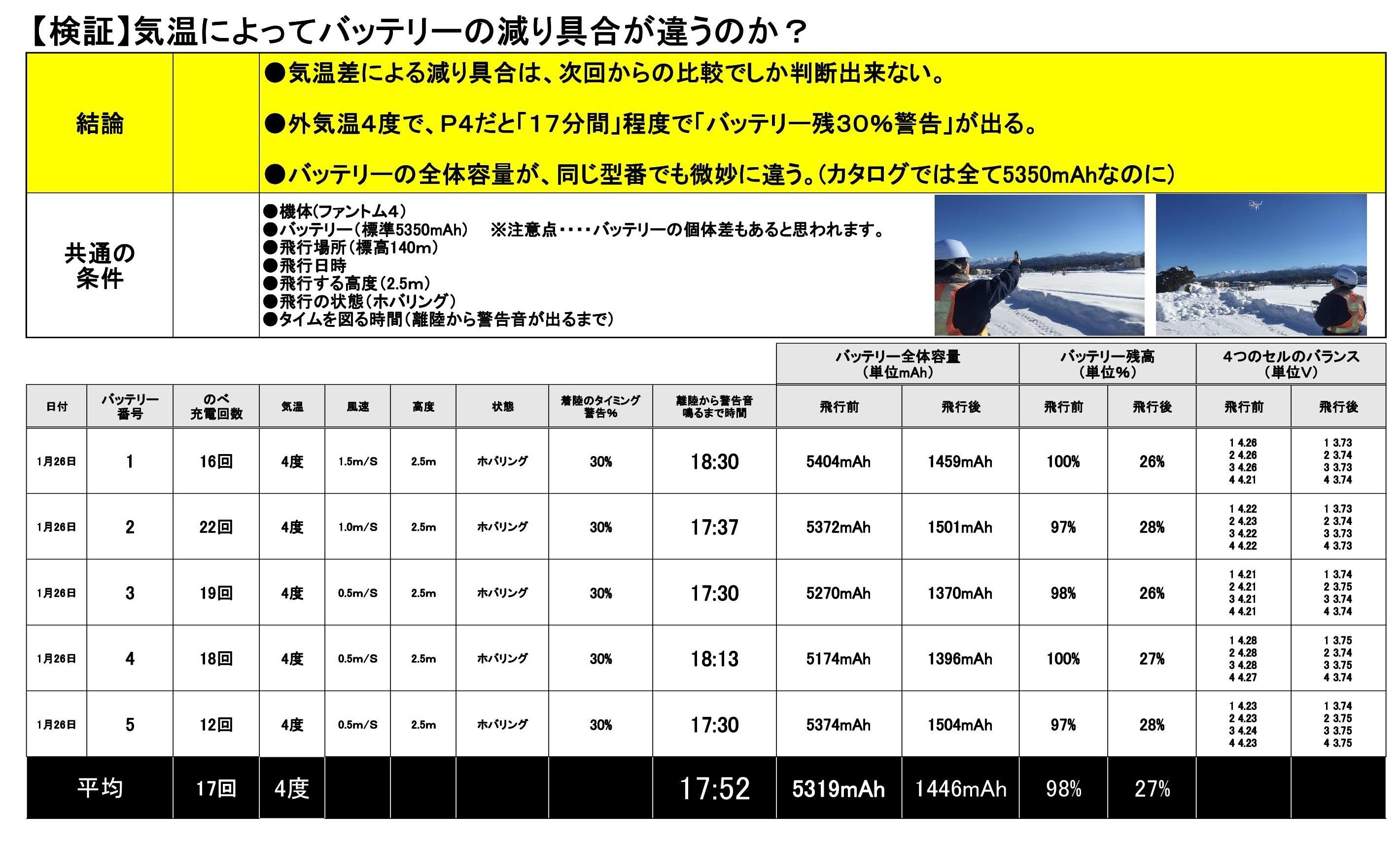 【ドローン検証】冬場のバッテリー実験【松嶋建設】.jpg
